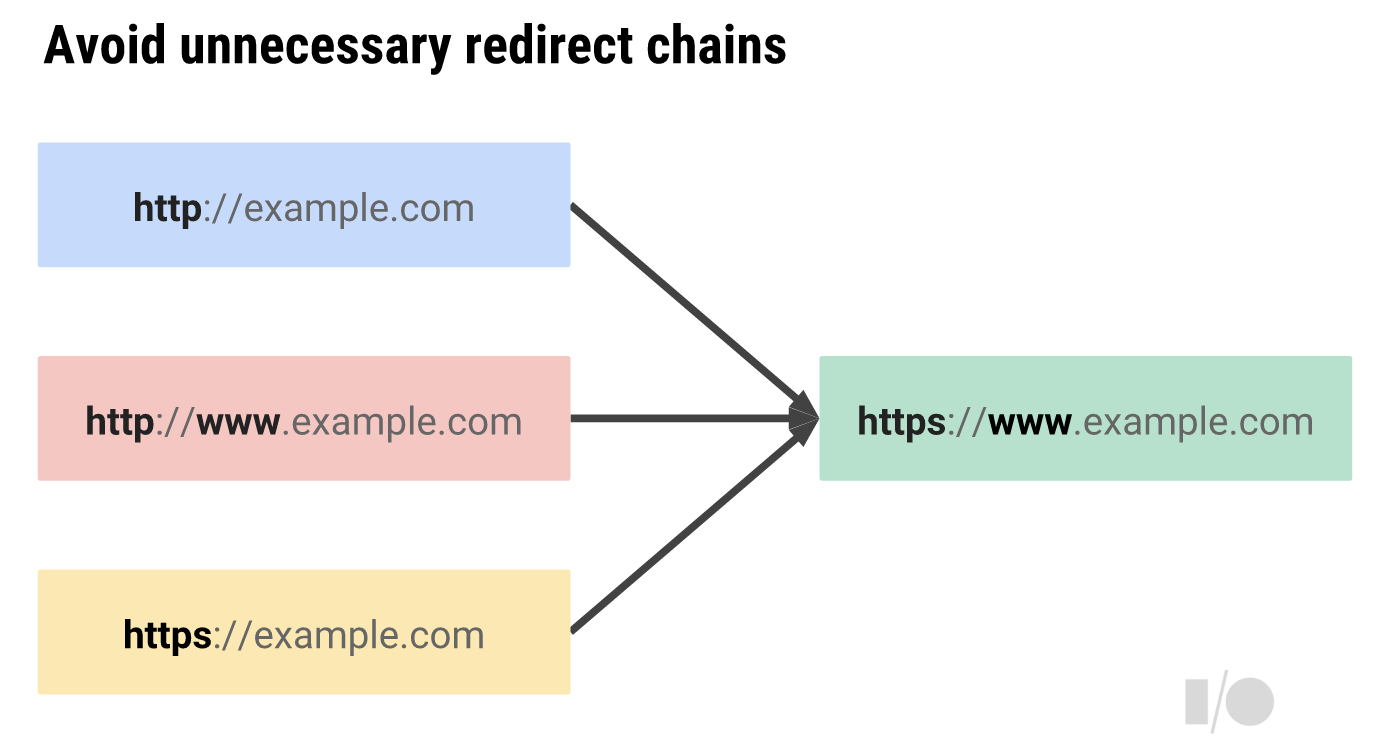 How to Redirect HTTP to HTTPS as described by Ilya Grigorik at Google I/O in 2014